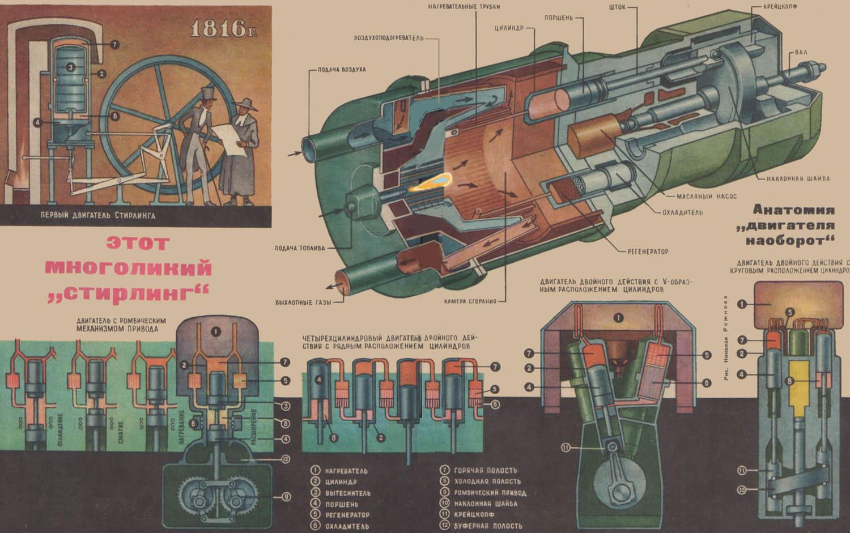 Двигатель Стирлинга своими руками 36