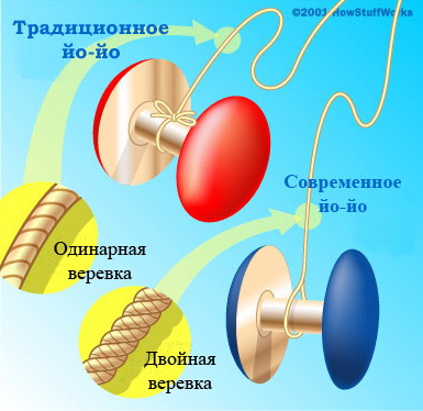 an analysis of the physics of a yo yo toy Synonyms for yo-yoing in free thesaurus antonyms for yo-yoing 2 words related to yo-yo: plaything, toy what are synonyms for yo-yoing.